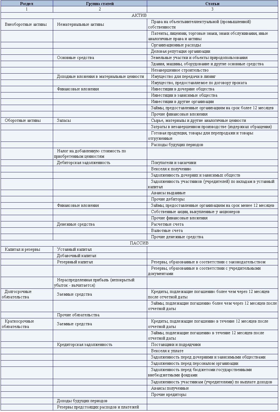 объяснительная записка образец расхождения ндс налог на прибыль